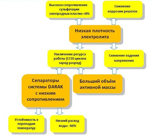 Схема характеристик