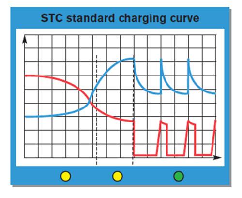 Зарядное устройство STC на тяговый аккумулятор, вольт-амперная характеристика