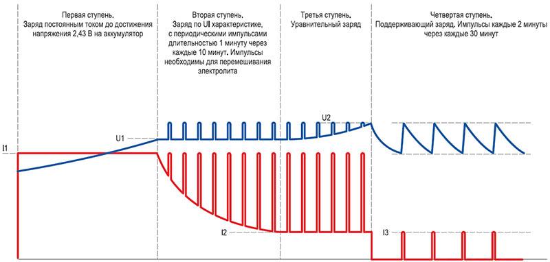 Пример зарядной кривой (LK-10-04, с импульсами для перемешивания электролита)